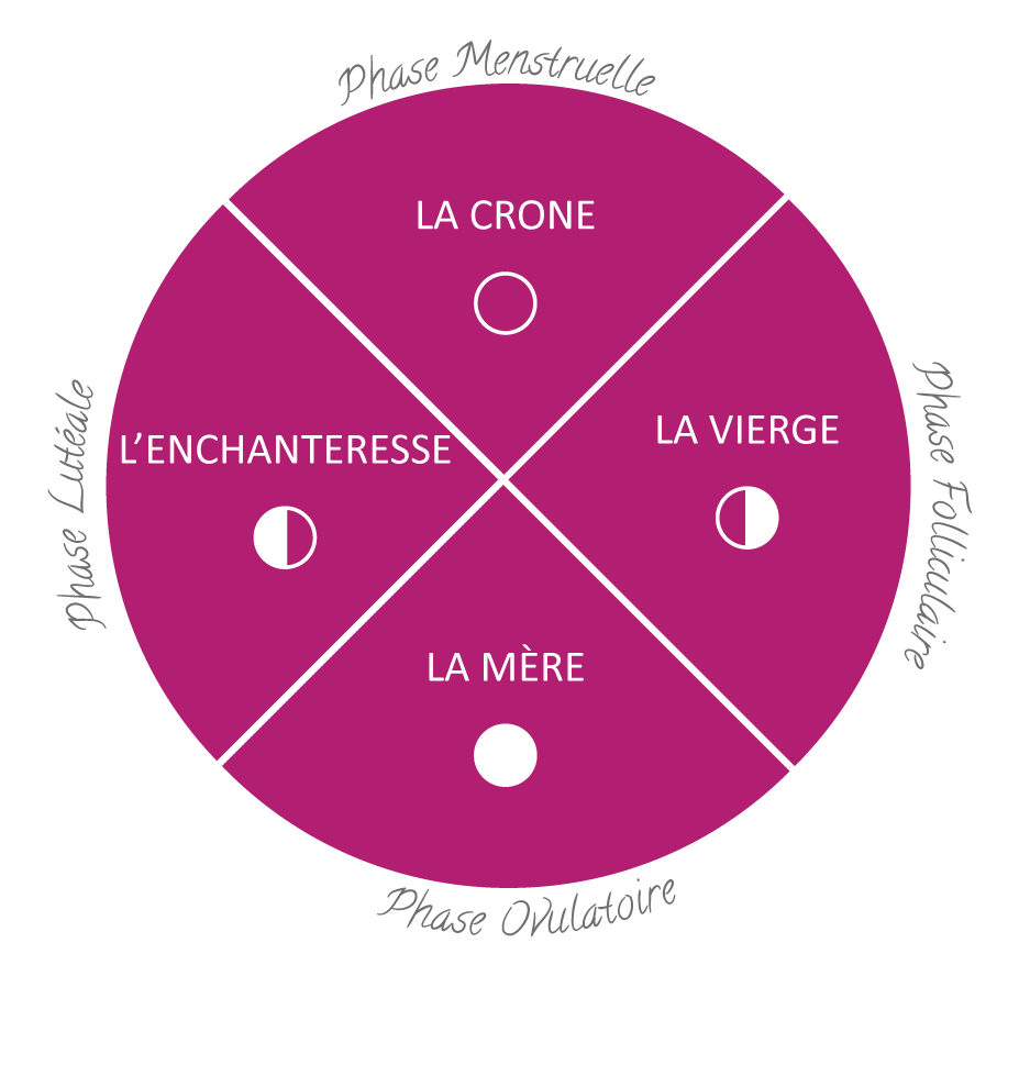 4 phases du cycle menstruel féminin et archétypes